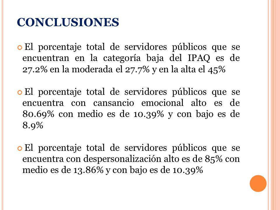 CONCLUSIONES El porcentaje total de servidores públicos que se encuentran en la categoría baja del IPAQ es de 27.2% en la moderada el 27.7% y en la alta el 45% El porcentaje total de servidores públicos que se encuentra con cansancio emocional alto es de 80.69% con medio es de 10.39% y con bajo es de 8.9% El porcentaje total de servidores públicos que se encuentra con despersonalización alto es de 85% con medio es de 13.86% y con bajo es de 10.39%