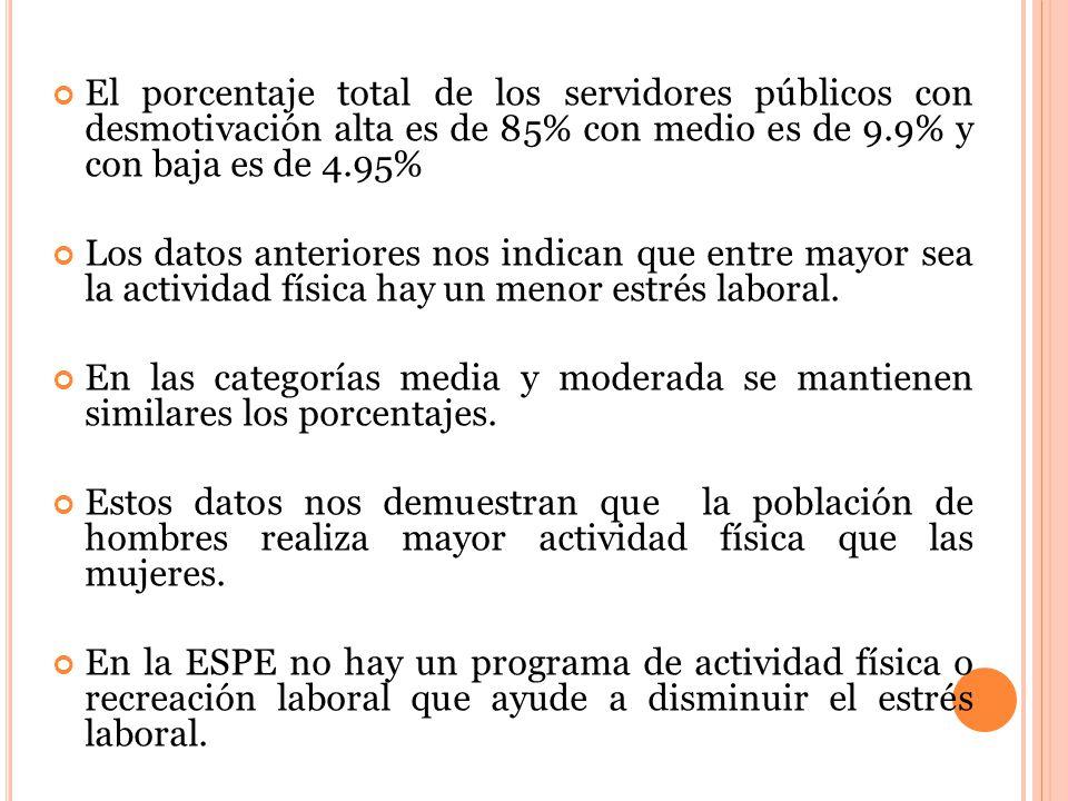 El porcentaje total de los servidores públicos con desmotivación alta es de 85% con medio es de 9.9% y con baja es de 4.95% Los datos anteriores nos indican que entre mayor sea la actividad física hay un menor estrés laboral.