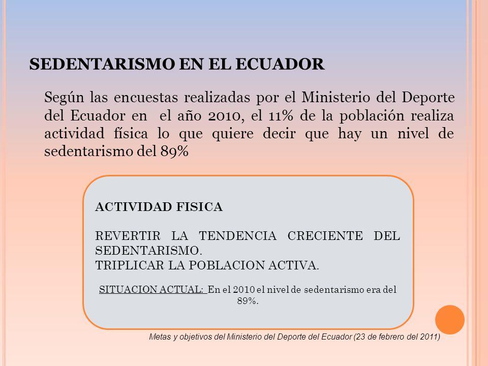 SEDENTARISMO EN EL ECUADOR Según las encuestas realizadas por el Ministerio del Deporte del Ecuador en el año 2010, el 11% de la población realiza actividad física lo que quiere decir que hay un nivel de sedentarismo del 89% ACTIVIDAD FISICA REVERTIR LA TENDENCIA CRECIENTE DEL SEDENTARISMO.