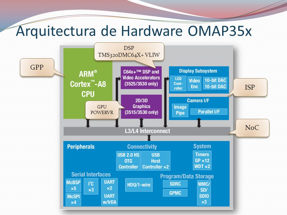 Arquitectura de Software Codec Engine: API para manejo de algoritmos GPP y DSP.