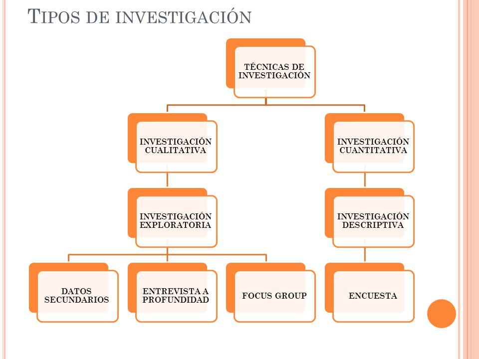 T IPOS DE INVESTIGACIÓN TÉCNICAS DE INVESTIGACIÓN INVESTIGACIÓN CUALITATIVA INVESTIGACIÓN EXPLORATORIA DATOS SECUNDARIOS ENTREVISTA A PROFUNDIDAD FOCU