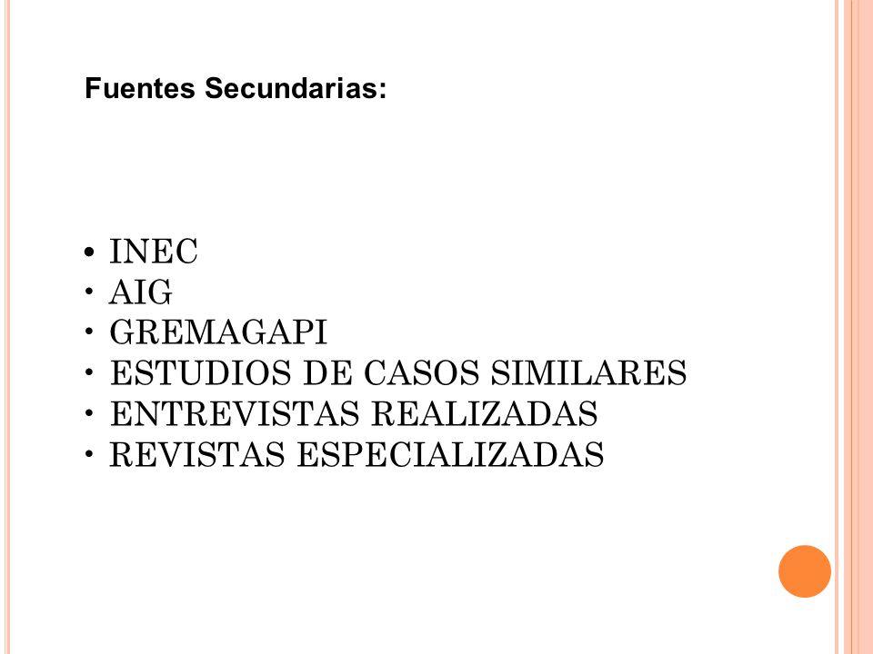 Fuentes Secundarias: INEC AIG GREMAGAPI ESTUDIOS DE CASOS SIMILARES ENTREVISTAS REALIZADAS REVISTAS ESPECIALIZADAS