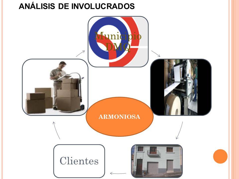 Municipio DMQ Clientes ANÁLISIS DE INVOLUCRADOS ARMONIOSA