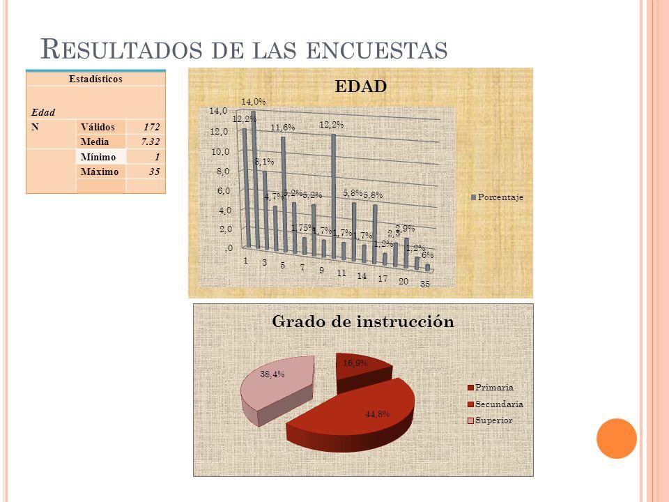 R ESULTADOS DE LAS ENCUESTAS Estadísticos Edad NVálidos172 Media7.32 Mínimo1 Máximo35