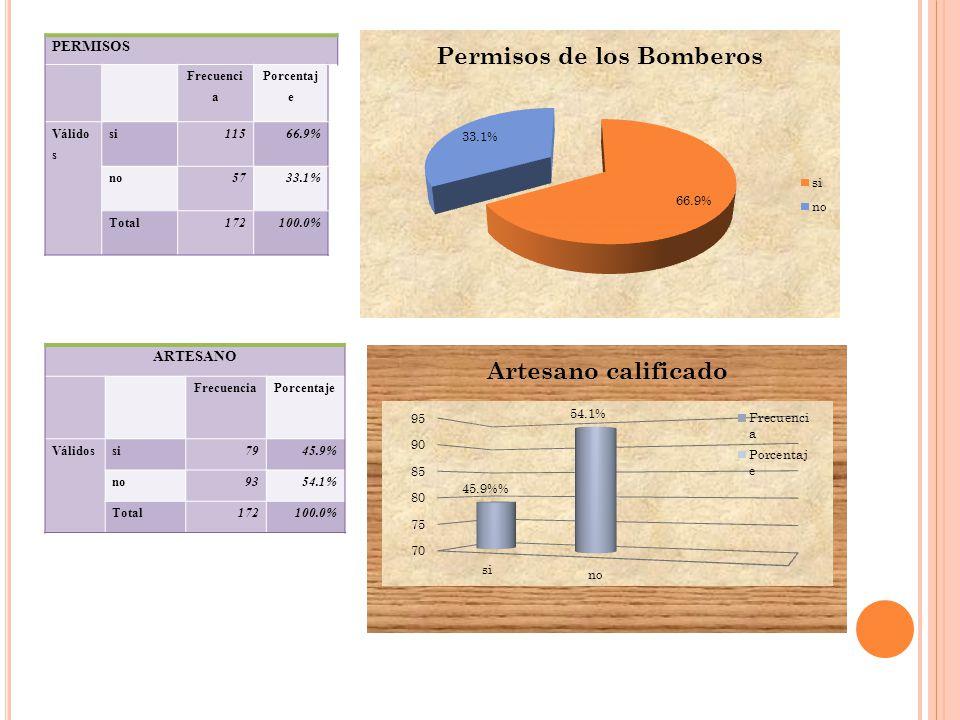 PERMISOS Frecuenci a Porcentaj e Válido s si11566.9% no5733.1% Total172100.0% ARTESANO FrecuenciaPorcentaje Válidossi7945.9% no9354.1% Total172100.0%