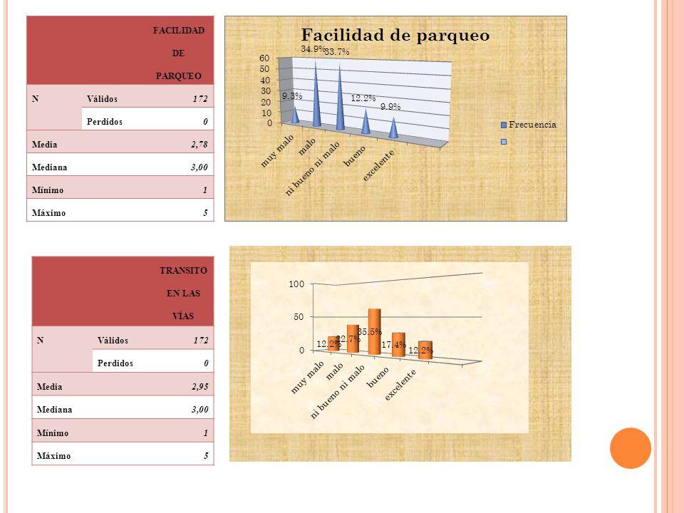 FACILIDAD DE PARQUEO NVálidos172 Perdidos0 Media2,78 Mediana3,00 Mínimo1 Máximo5 TRANSITO EN LAS VÍAS NVálidos172 Perdidos0 Media2,95 Mediana3,00 Míni