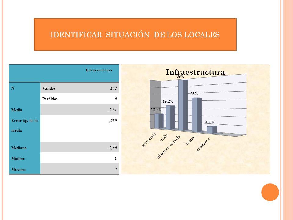 Infraestructura NVálidos172 Perdidos0 Media2,91 Error típ. de la media,080 Mediana3,00 Mínimo1 Máximo5 IDENTIFICAR SITUACIÓN DE LOS LOCALES