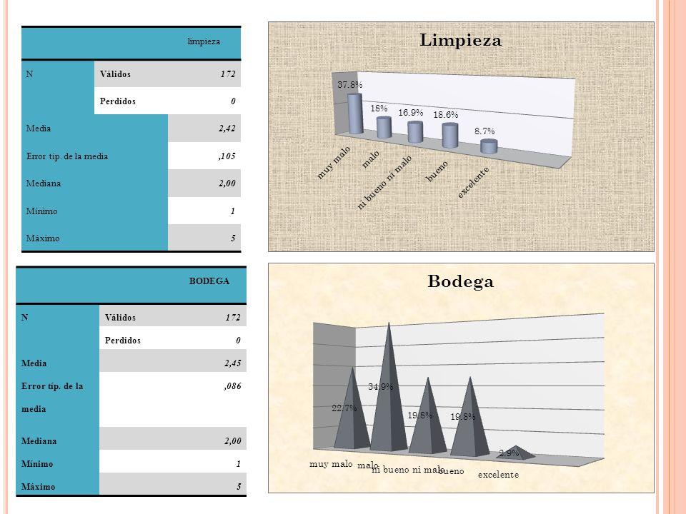 limpieza NVálidos172 Perdidos0 Media2,42 Error típ. de la media,105 Mediana2,00 Mínimo1 Máximo5 BODEGA NVálidos172 Perdidos0 Media2,45 Error típ. de l
