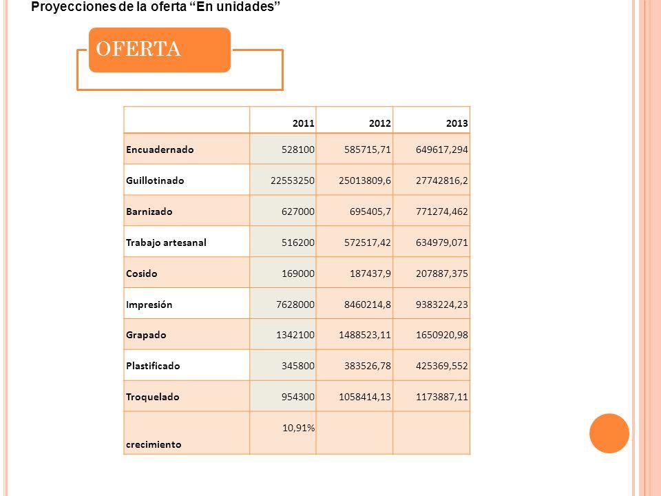 OFERTA 201120122013 Encuadernado528100585715,71649617,294 Guillotinado2255325025013809,627742816,2 Barnizado627000695405,7771274,462 Trabajo artesanal