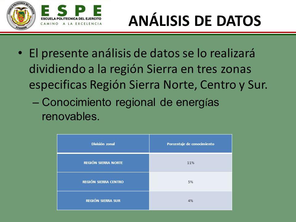 ANÁLISIS DE DATOS El presente análisis de datos se lo realizará dividiendo a la región Sierra en tres zonas especificas Región Sierra Norte, Centro y