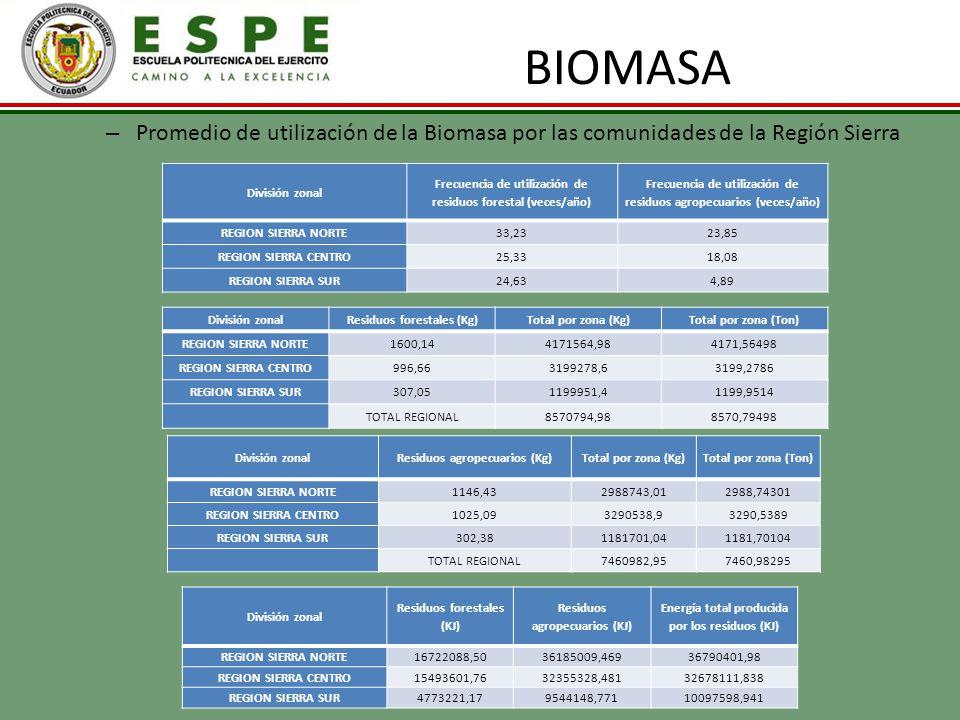 BIOMASA – Promedio de utilización de la Biomasa por las comunidades de la Región Sierra División zonal Frecuencia de utilización de residuos forestal