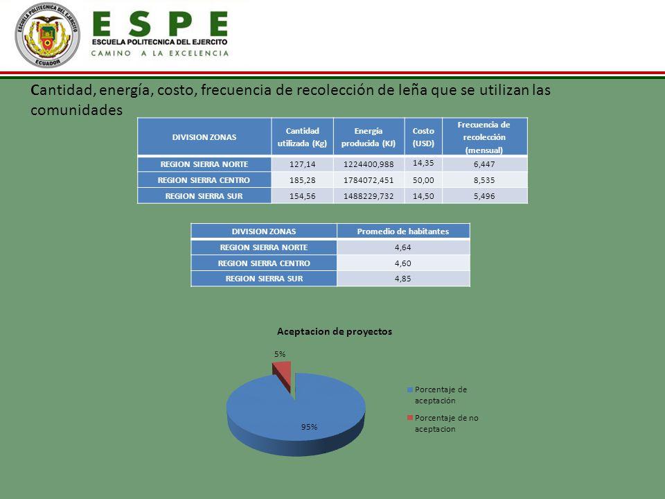 DIVISION ZONAS Cantidad utilizada (Kg) Energía producida (KJ) Costo (USD) Frecuencia de recolección (mensual) REGION SIERRA NORTE127,141224400,988 14,
