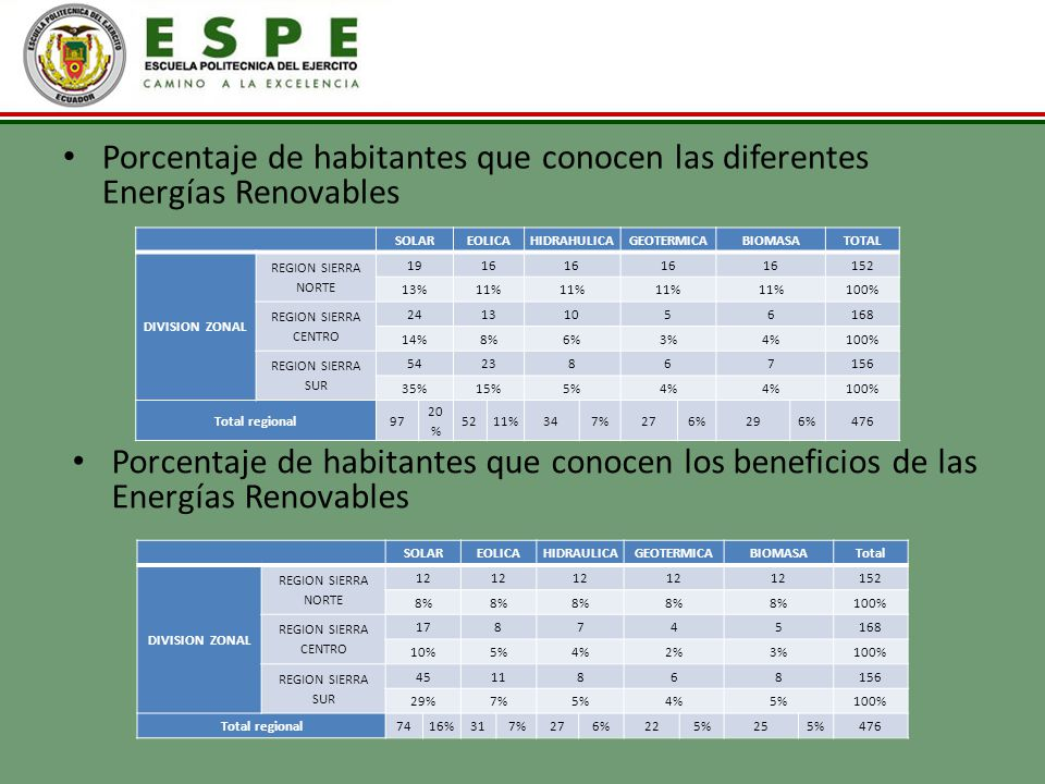 Porcentaje de habitantes que conocen las diferentes Energías Renovables SOLAREOLICAHIDRAHULICAGEOTERMICABIOMASATOTAL DIVISION ZONAL REGION SIERRA NORT
