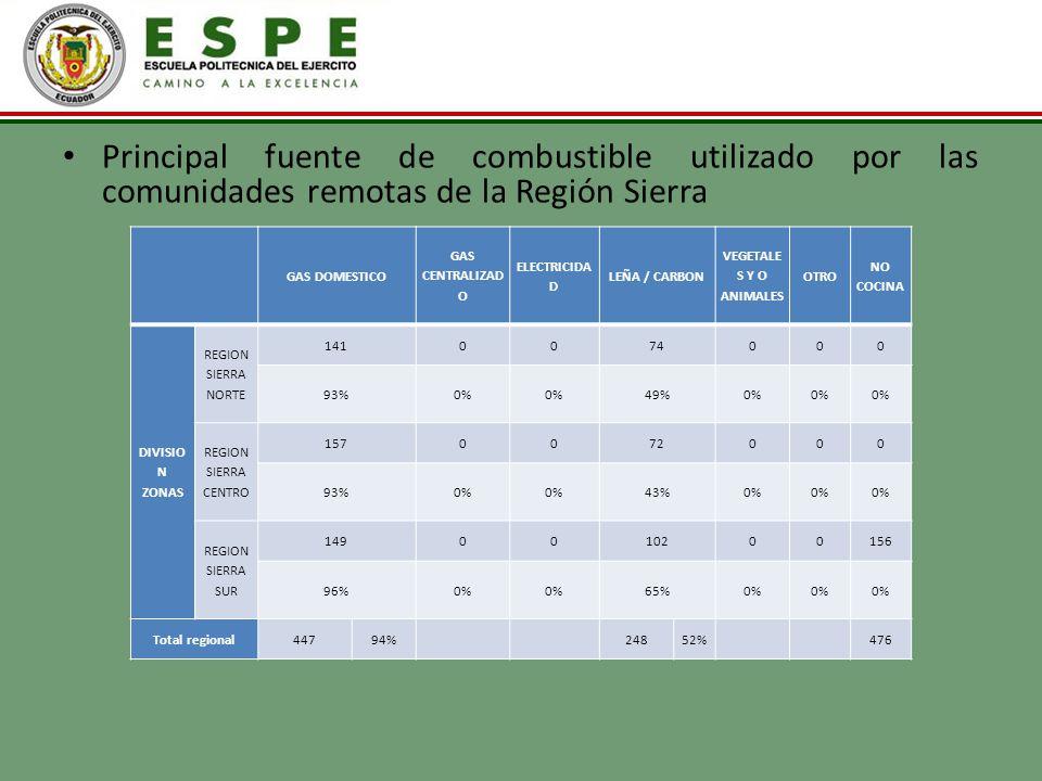 Principal fuente de combustible utilizado por las comunidades remotas de la Región Sierra GAS DOMESTICO GAS CENTRALIZAD O ELECTRICIDA D LEÑA / CARBON