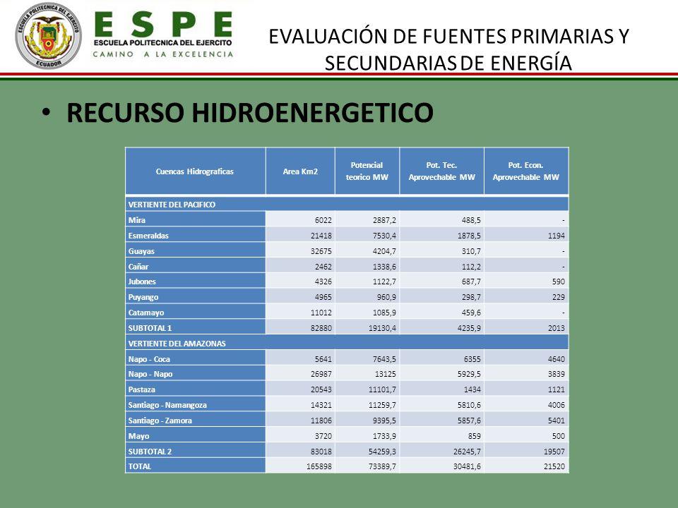 EVALUACIÓN DE FUENTES PRIMARIAS Y SECUNDARIAS DE ENERGÍA RECURSO HIDROENERGETICO Cuencas HidrograficasArea Km2 Potencial teorico MW Pot. Tec. Aprovech