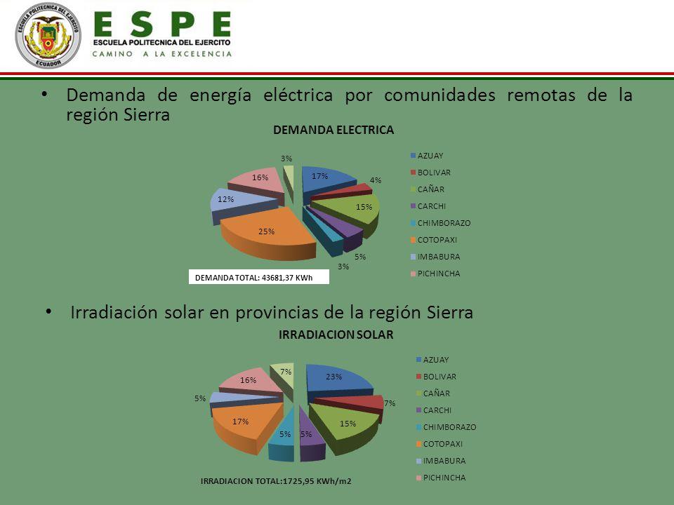 Demanda de energía eléctrica por comunidades remotas de la región Sierra Irradiación solar en provincias de la región Sierra