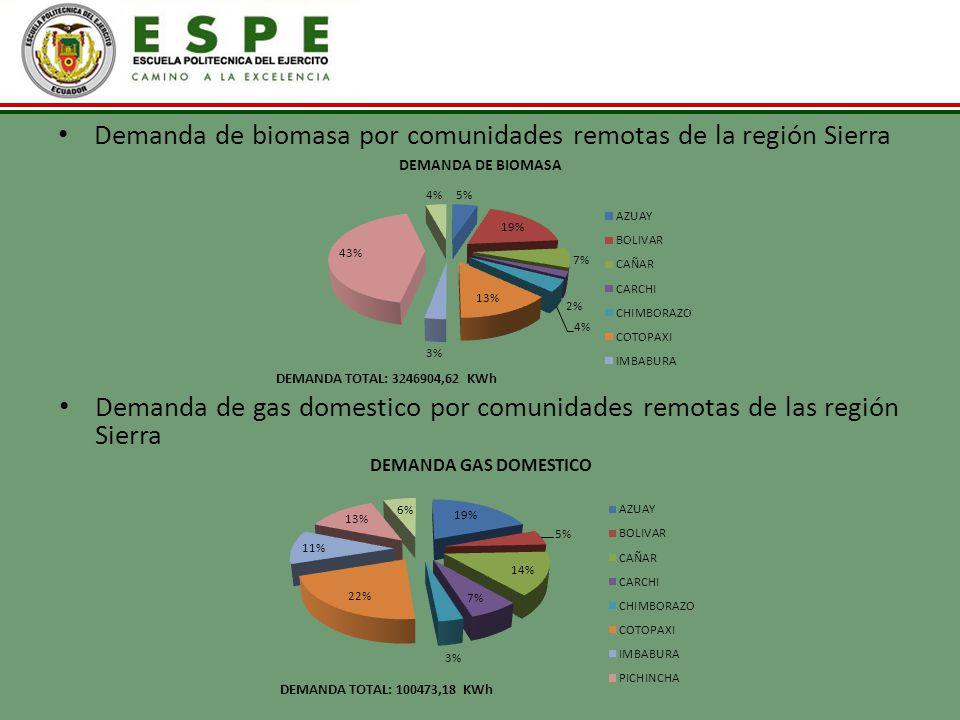 Demanda de biomasa por comunidades remotas de la región Sierra Demanda de gas domestico por comunidades remotas de las región Sierra