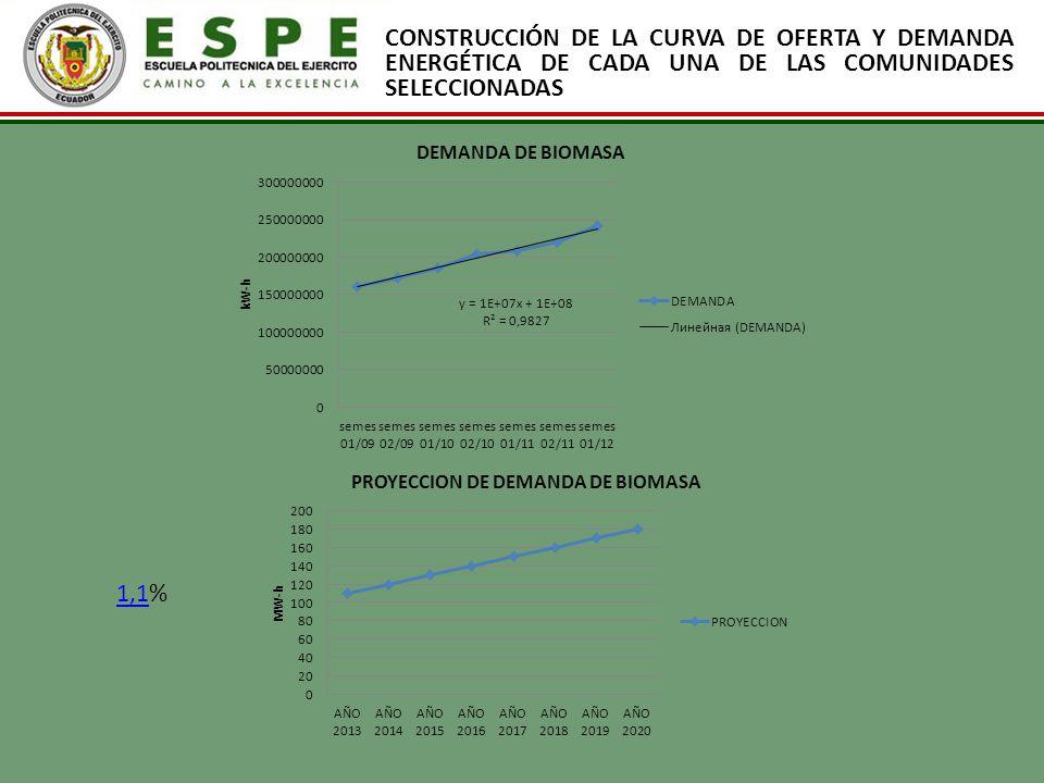 CONSTRUCCIÓN DE LA CURVA DE OFERTA Y DEMANDA ENERGÉTICA DE CADA UNA DE LAS COMUNIDADES SELECCIONADAS 1,11,1%