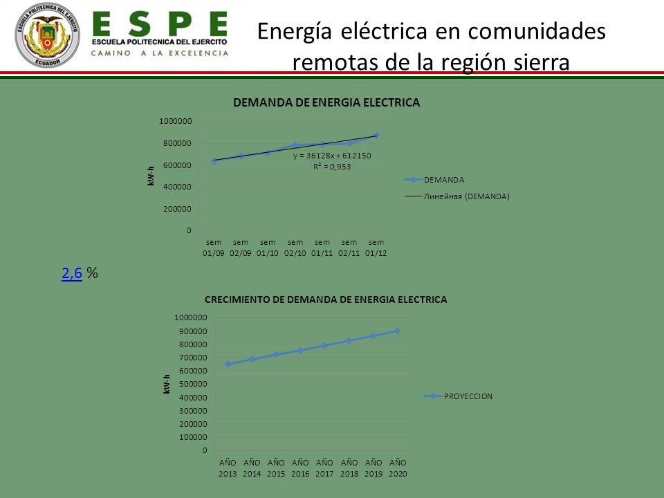 Energía eléctrica en comunidades remotas de la región sierra 2,62,6 %
