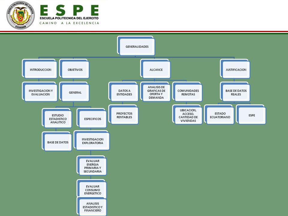 GENERALIDADESINTRODUCCION INVESTIGACION Y EVALUACION OBJETIVOSGENERAL ESTUDIO ESTADISTICO ANALITICO BASE DE DATOSESPECIFICOS INVESTIGACION EXPLORATORI