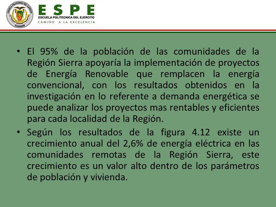 El 95% de la población de las comunidades de la Región Sierra apoyaría la implementación de proyectos de Energía Renovable que remplacen la energía co