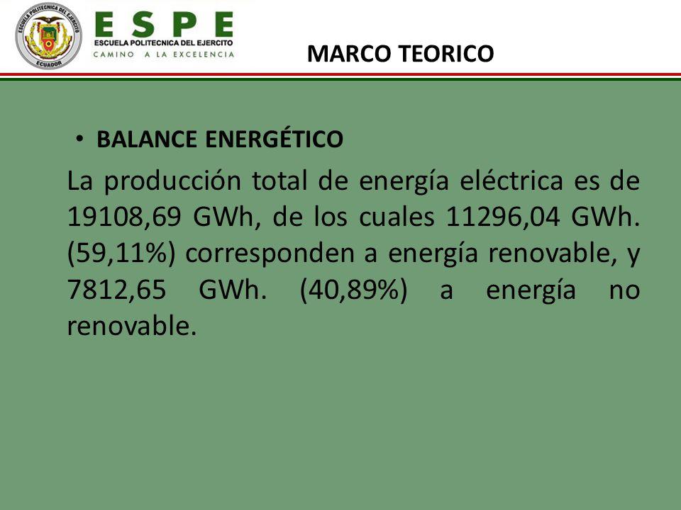 MARCO TEORICO BALANCE ENERGÉTICO La producción total de energía eléctrica es de 19108,69 GWh, de los cuales 11296,04 GWh. (59,11%) corresponden a ener