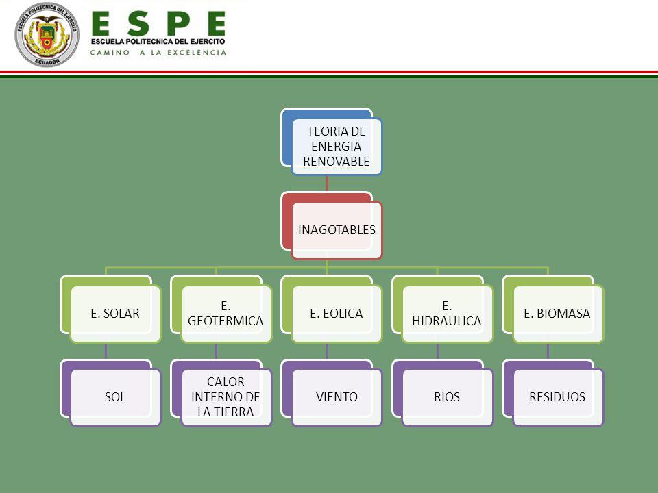TEORIA DE ENERGIA RENOVABLE INAGOTABLESE. SOLARSOL E. GEOTERMICA CALOR INTERNO DE LA TIERRA E. EOLICAVIENTO E. HIDRAULICA RIOSE. BIOMASARESIDUOS