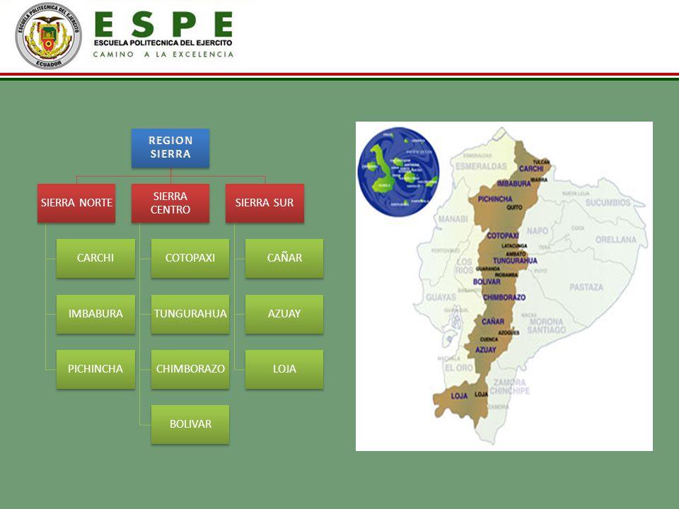 Principal fuente de combustible utilizado por las comunidades remotas de la Región Sierra GAS DOMESTICO GAS CENTRALIZAD O ELECTRICIDA D LEÑA / CARBON VEGETALE S Y O ANIMALES OTRO NO COCINA DIVISIO N ZONAS REGION SIERRA NORTE 1410074000 93%0% 49%0% REGION SIERRA CENTRO 1570072000 93%0% 43%0% REGION SIERRA SUR 1490010200156 96%0% 65%0% Total regional44794%24852%476