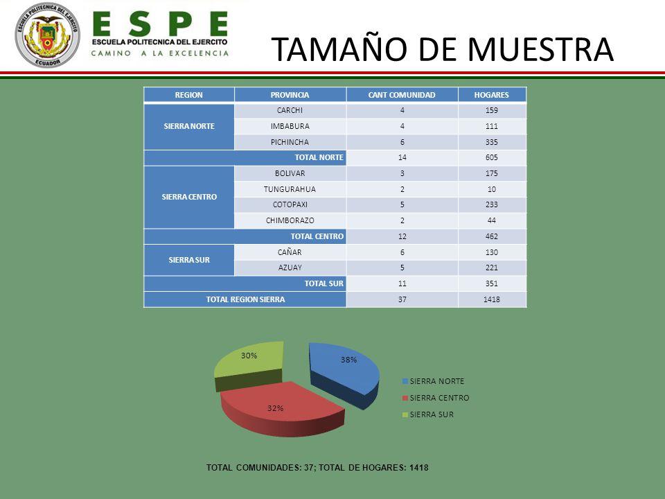TAMAÑO DE MUESTRA REGIONPROVINCIACANT COMUNIDADHOGARES SIERRA NORTE CARCHI4159 IMBABURA4111 PICHINCHA6335 TOTAL NORTE14605 SIERRA CENTRO BOLIVAR3175 T