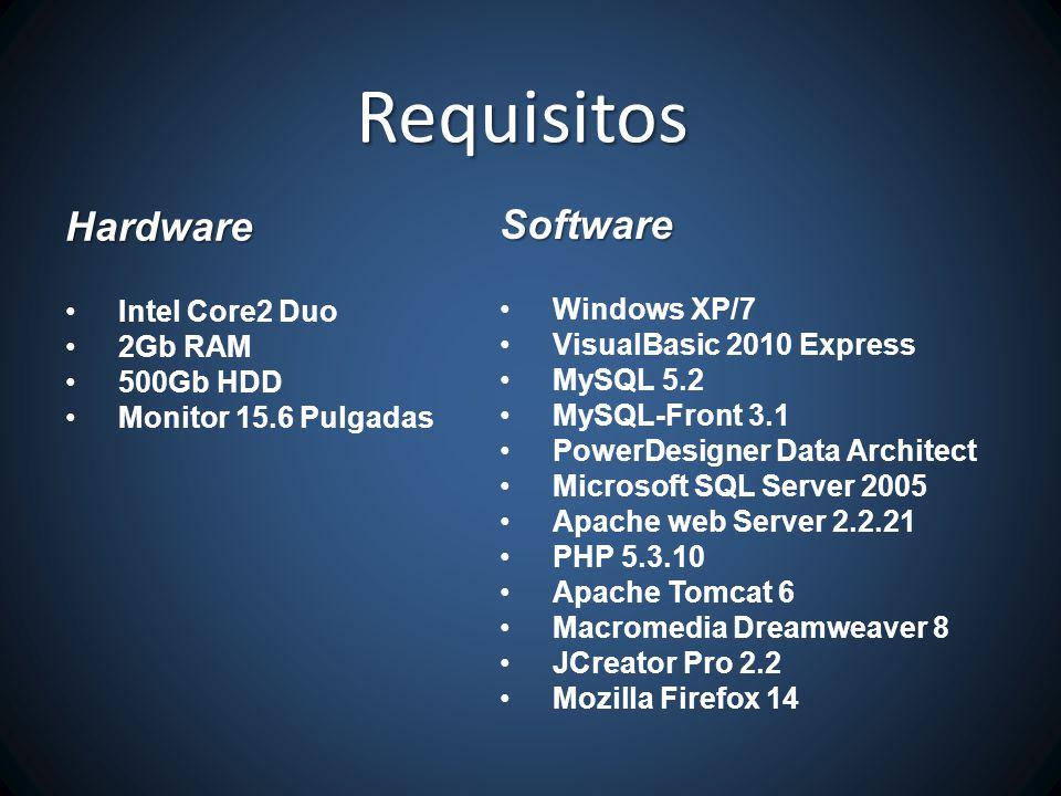 Hardware Intel Core2 Duo 2Gb RAM 500Gb HDD Monitor 15.6 Pulgadas Requisitos Software Windows XP/7 VisualBasic 2010 Express MySQL 5.2 MySQL-Front 3.1 PowerDesigner Data Architect Microsoft SQL Server 2005 Apache web Server 2.2.21 PHP 5.3.10 Apache Tomcat 6 Macromedia Dreamweaver 8 JCreator Pro 2.2 Mozilla Firefox 14