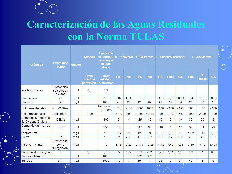 Caracterización de las Aguas Residuales con la Norma TULAS Parámetro Expresado como Unidad Agrícola Limites de descarga a un cuerpo de agua dulce B. C