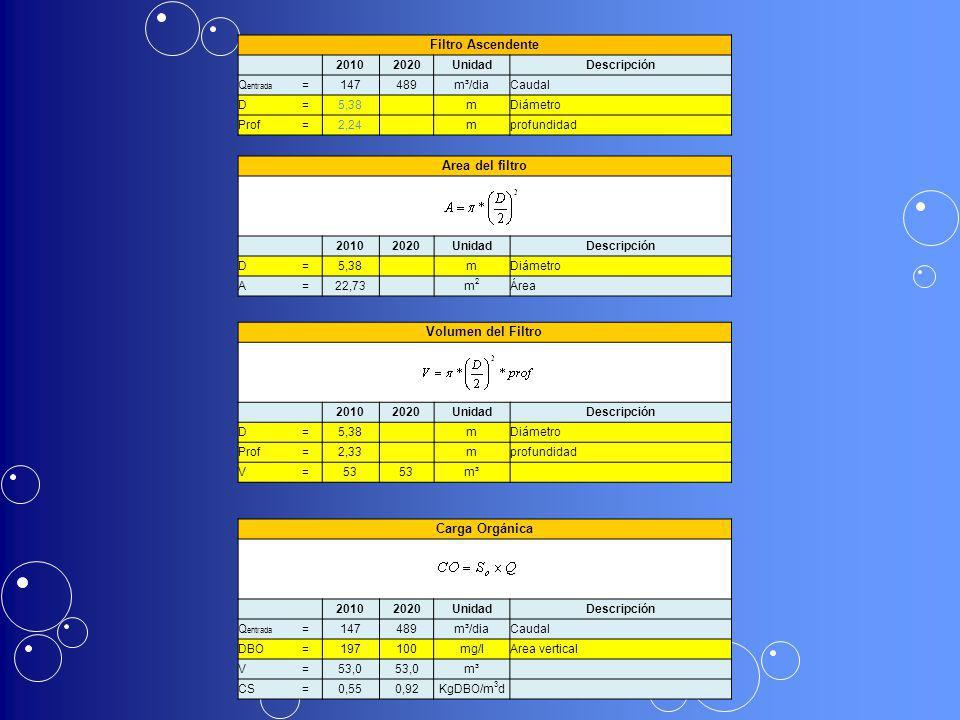 Filtro Ascendente 20102020UnidadDescripción Q entrada =147489m³/diaCaudal D=5,38 mDiámetro Prof=2,24 mprofundidad Area del filtro 20102020UnidadDescri