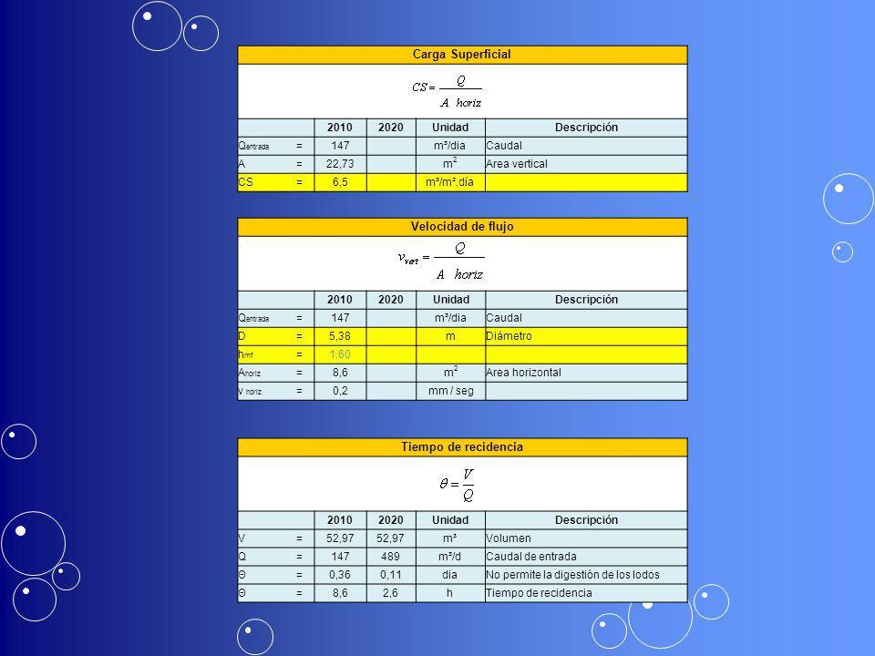 Carga Superficial 20102020UnidadDescripción Q entrada =147 m³/diaCaudal A=22,73 m2m2 Area vertical CS=6,5 m³/m².día Velocidad de flujo 20102020UnidadD