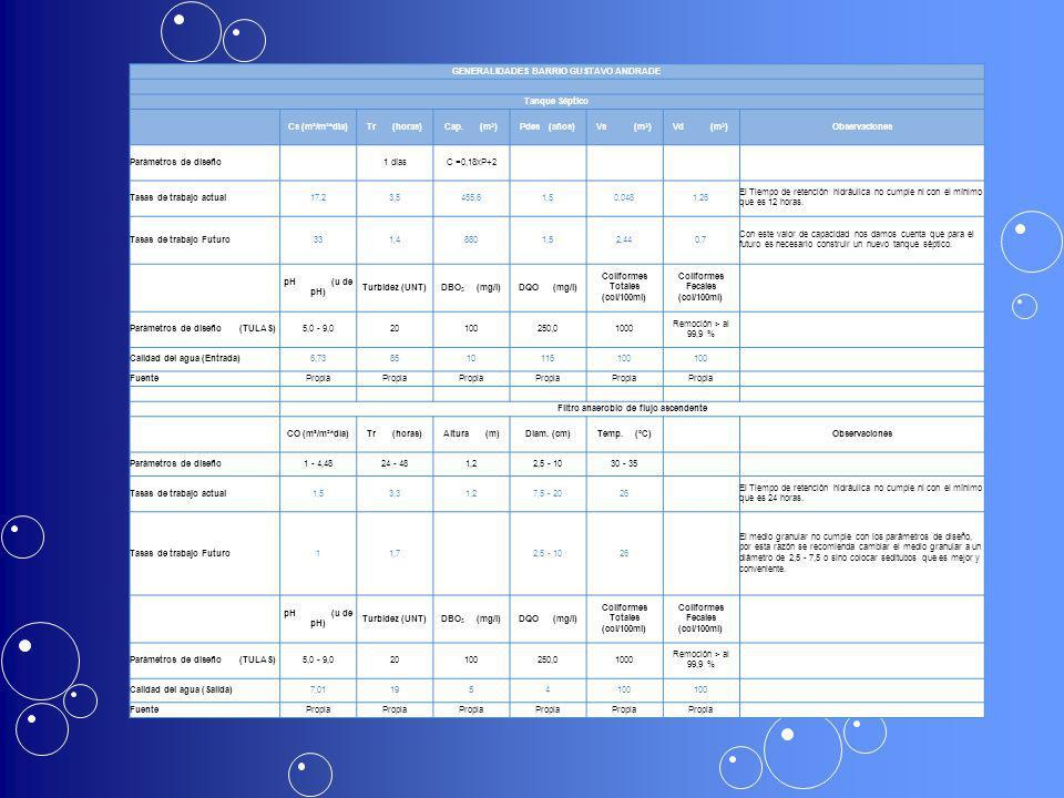 GENERALIDADES BARRIO GUSTAVO ANDRADE Tanque Séptico Cs (m³/m²*día)Tr (horas)Cap. (m 3 )Pdes (años)Vs (m 3 )Vd (m 3 )Observaciones Parámetros de diseño