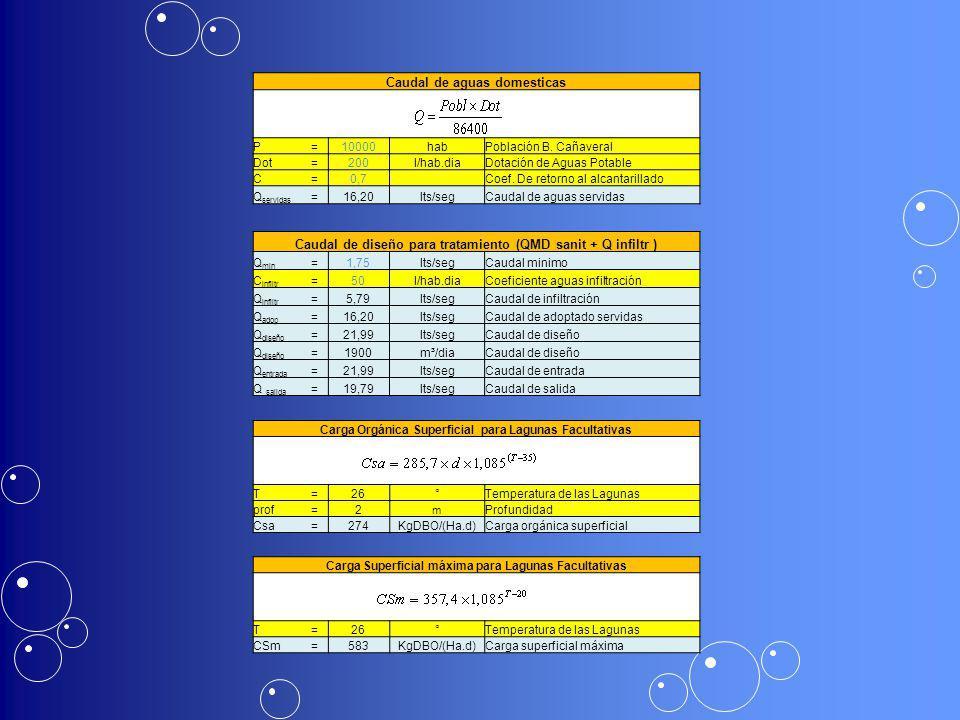 Caudal de aguas domesticas P=10000habPoblación B. Cañaveral Dot=200l/hab.diaDotación de Aguas Potable C=0,7 Coef. De retorno al alcantarillado Q servi