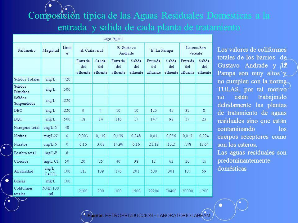 Composición típica de las Aguas Residuales Domesticas a la entrada y salida de cada planta de tratamiento Fuente: PETROPRODUCCION – LABORATORIO LABPAM