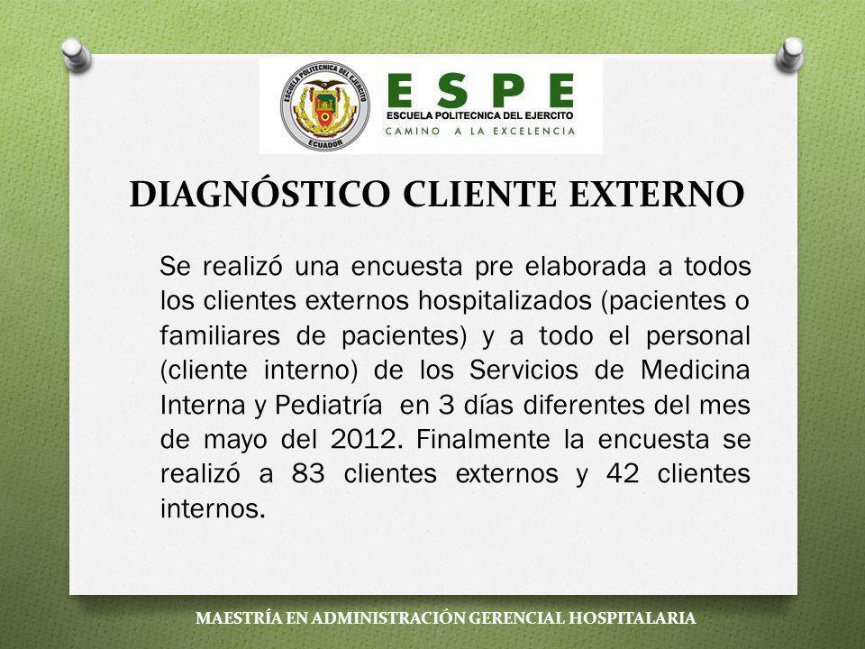 POBLACIÓN Y MUESTRA Se realizó una encuesta pre elaborada a todos los clientes externos hospitalizados (pacientes o familiares de pacientes) y a todo el personal (cliente interno) de los Servicios de Medicina Interna y Pediatría en 3 días diferentes del mes de mayo del 2012.
