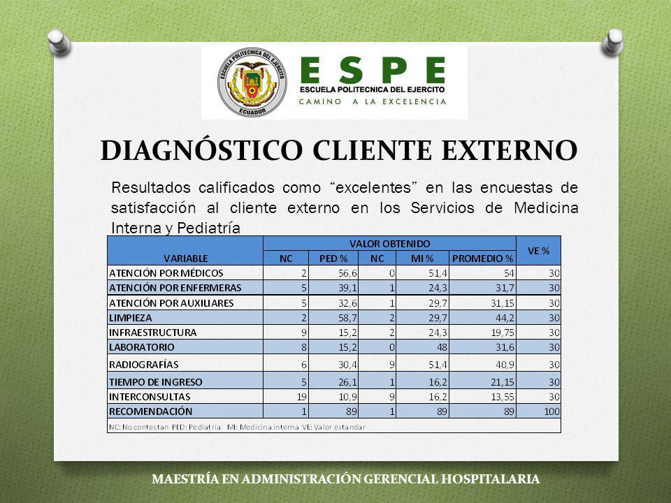 DIAGNÓSTICO CLIENTE EXTERNO Se realizó una encuesta pre elaborada a todos los clientes externos hospitalizados (pacientes o familiares de pacientes) y a todo el personal (cliente interno) de los Servicios de Medicina Interna y Pediatría en 3 días diferentes del mes de mayo del 2012.