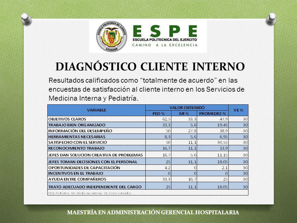 DIAGNÓSTICO CLIENTE EXTERNO Resultados calificados como excelentes en las encuestas de satisfacción al cliente externo en los Servicios de Medicina Interna y Pediatría MAESTRÍA EN ADMINISTRACIÓN GERENCIAL HOSPITALARIA