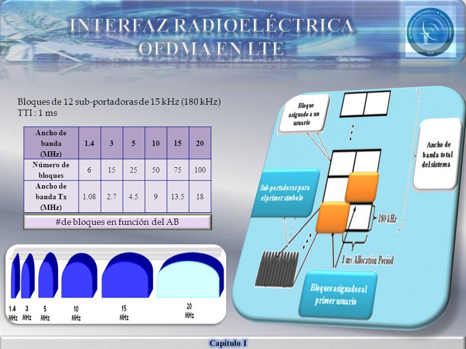 Ancho de banda (MHz) 1.435101520 Número de bloques 615255075100 Ancho de banda Tx (MHz) 1.082.74.5913.518 Bloques de 12 sub-portadoras de 15 kHz (180