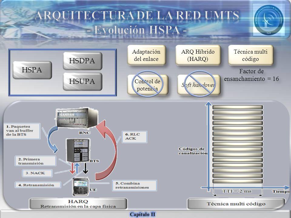 HSPA HSDPA HSUPA Adaptación del enlace ARQ Híbrido (HARQ) Control de potencia Soft handover Técnica multi código Factor de ensanchamiento = 16