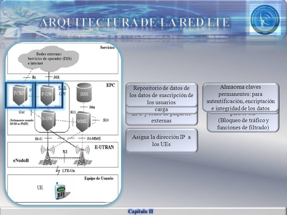 Router de borde entre el EPC y redes de paquetes externas Punto IP de acoplamiento para el UE (Bloqueo de tráfico y funciones de filtrado) Asigna la d