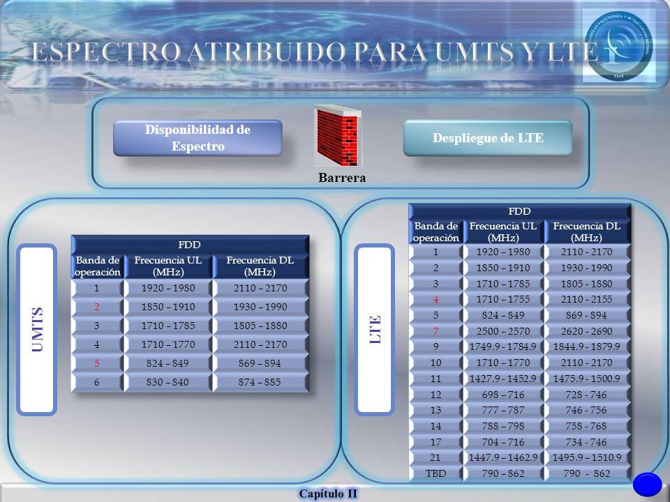 Disponibilidad de Espectro Despliegue de LTE Barrera LTEUMTS