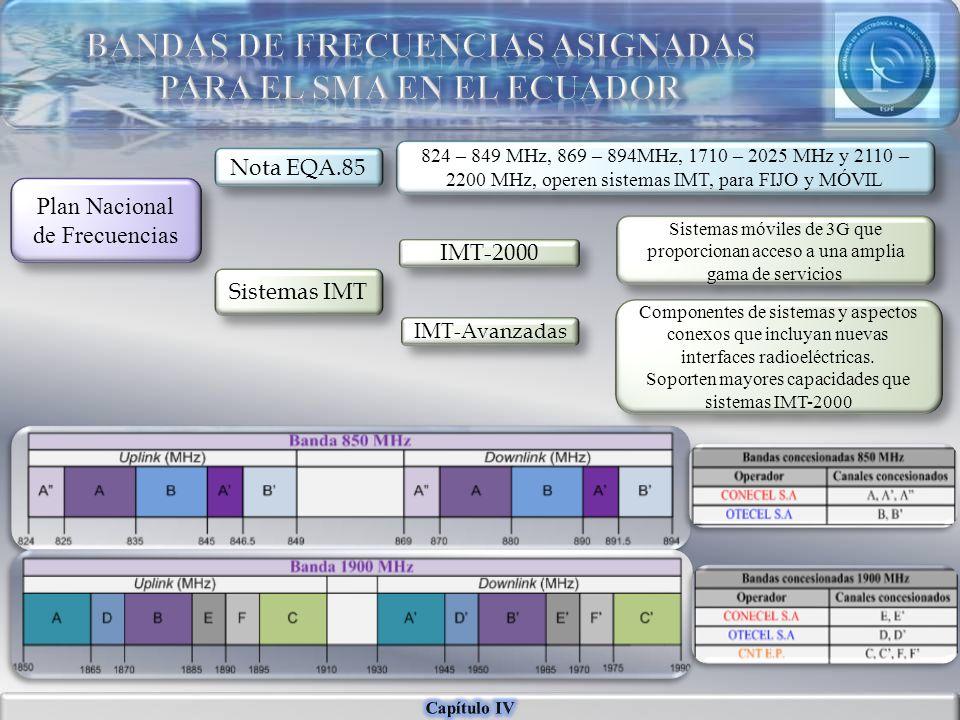 Plan Nacional de Frecuencias Nota EQA.85 Sistemas IMT 824 – 849 MHz, 869 – 894MHz, 1710 – 2025 MHz y 2110 – 2200 MHz, operen sistemas IMT, para FIJO y