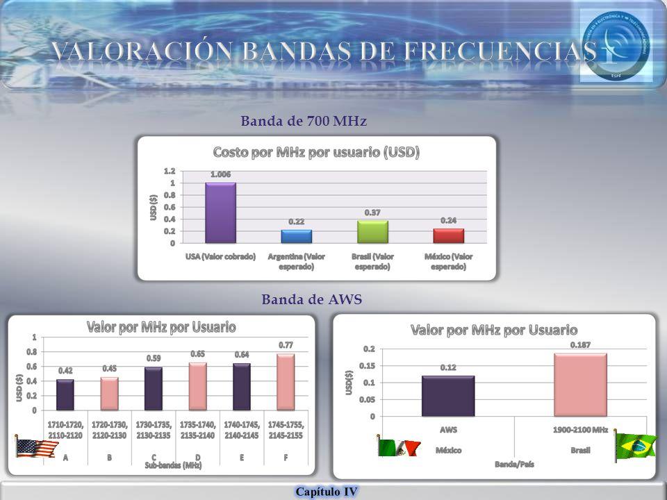 Banda de 700 MHz Banda de AWS