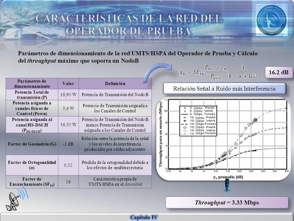 Parámetros de dimensionamiento ValorDefinición Potencia Total de transmisión (P) 19,95 WPotencia de Transmisión del Nodo B Potencia asignada a canales