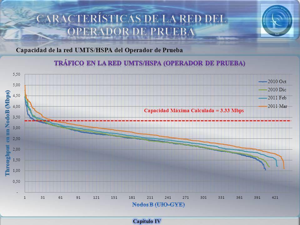 Capacidad de la red UMTS/HSPA del Operador de Prueba Capacidad Máxima Calculada = 3.33 Mbps