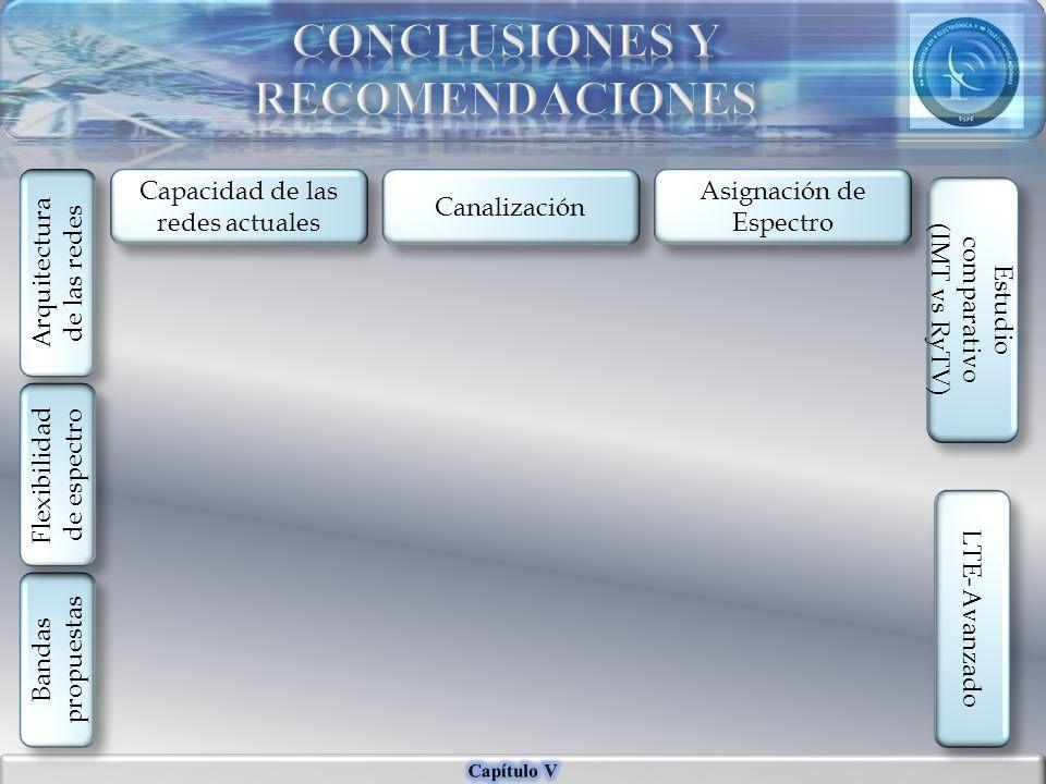 Capacidad de las redes actuales Arquitectura de las redes Bandas propuestas Canalización Asignación de Espectro Estudio comparativo (IMT vs RyTV) Estu