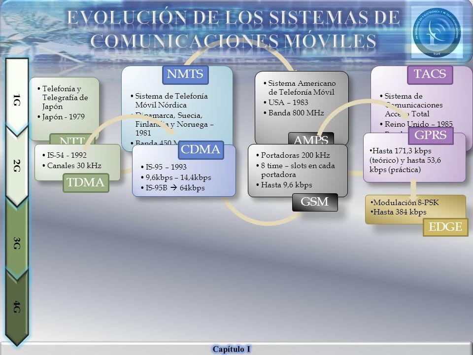USIM Identifica y Autentica al usuario Equipo Terminal Gestión de Recursos de Radio Gestión de Movilidad Manejo de las portadoras Handover Cifrado, Descifrado, Compresión y Descompresión Programación de tráfico, requerimientos de QoS Gestión de Movilidad Autenticación y seguridad Gestión de Suscripción de perfiles y conectividad de servicios Handover entre eNodosB Anclaje para la movilidad local Colabora en la transmisión indirecta de datos entre eNodosB Establece el canal de control primario con el UE
