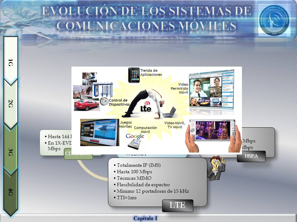 Hasta 144 kbps En 1X-EVDO hasta 3,1 Mbps CDMA2000 Portadora de 5MHz Hasta 2,048 Mbps WCDMA UMTS TTI=2ms HSDPA 14,4 Mbps HSUPA 5,7 Mbps HSPA 3G 1G 2G 4